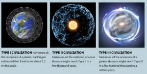 civilization types